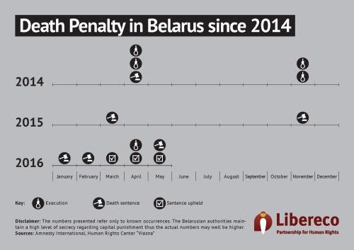 3 - Death Penalty in Belarus since 2014